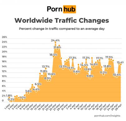 Tráfico mundial Pornhub